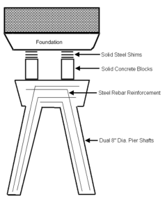 The graphic above is an illustration of a dual-shaft pier, which is the most commonly used drilled pier.  Other drilled piers will utilize a larger diameter single pier shaft design.