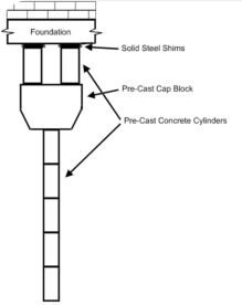 Concrete pressed pilings are pre-cast high-strength concrete cylinders driven to refusal by hydraulic rams.  These are installed directly under the grade beams.  A cap block is installed atop the cylinders and, after the structure is raised into position, two more cylinders are added along with steel shims which are hammered in to prevent slippage.